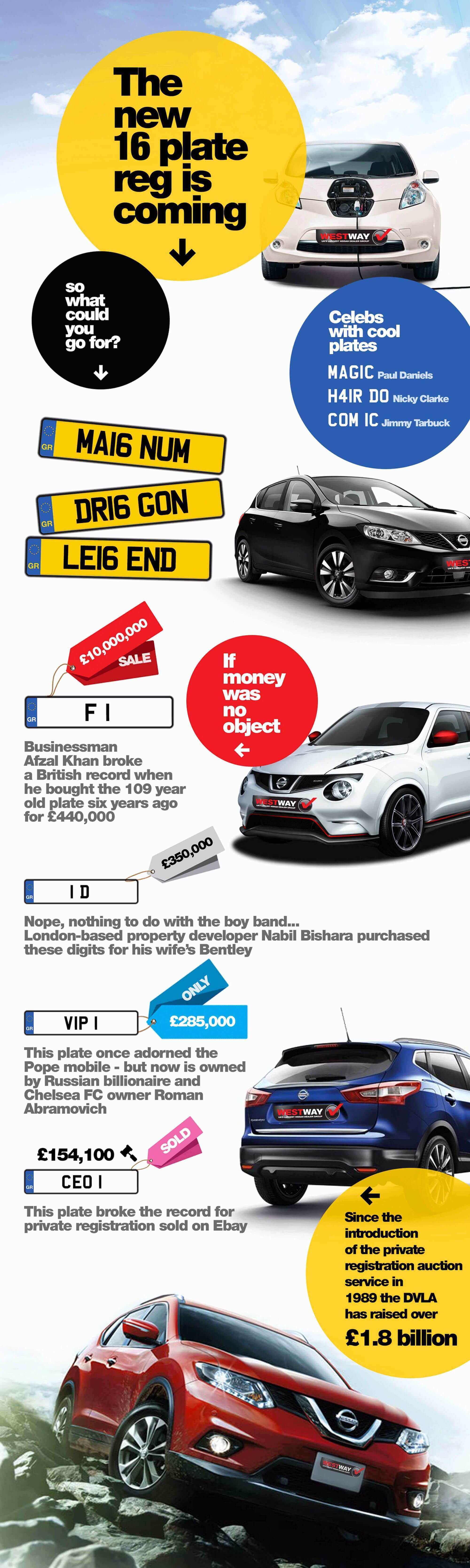 New 2016 Reg Plate Infographic