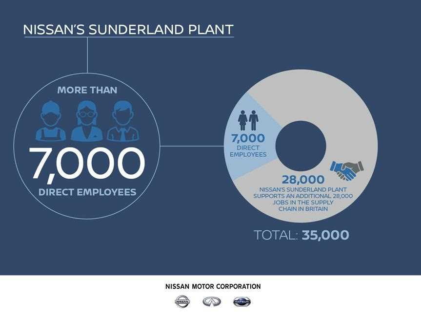 Nissan have more than 7,000 employees at its sunderland plant