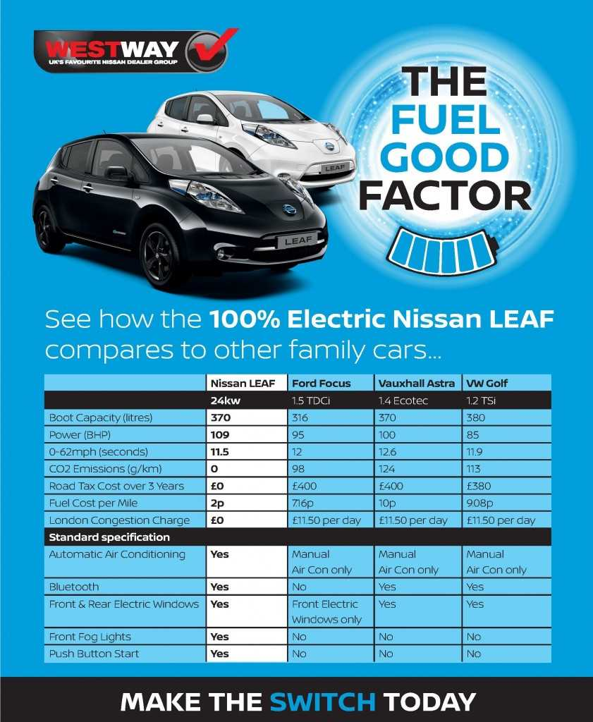 Electric vs Petrol or Diesel In Its Car Class