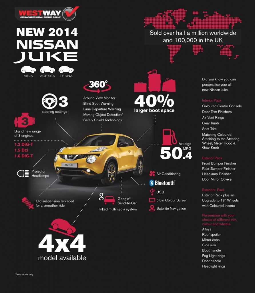 Find out all about the new 2014 Nissan Juke at West Way Nissan