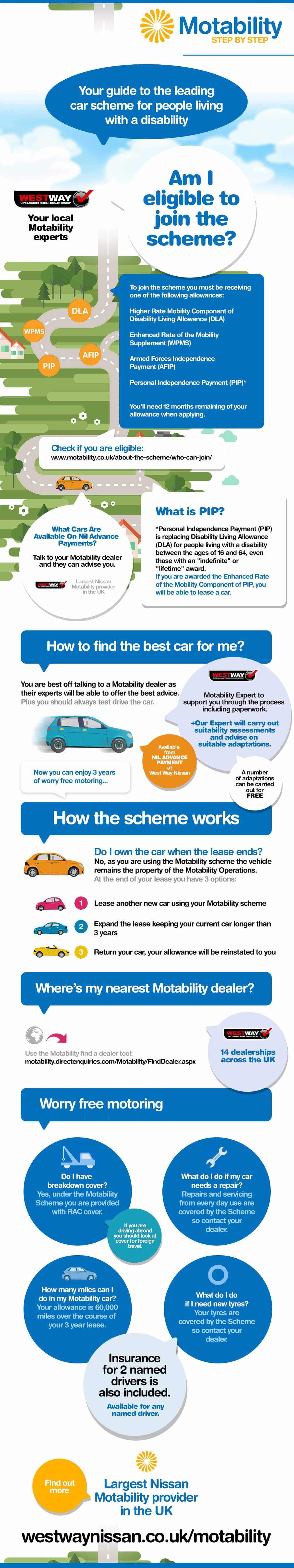 Guide To The Motability Scheme Infographic