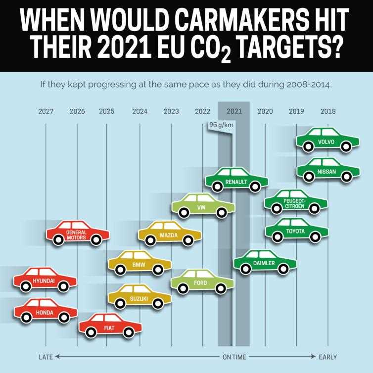 co2 emmisions with the nissan leaf