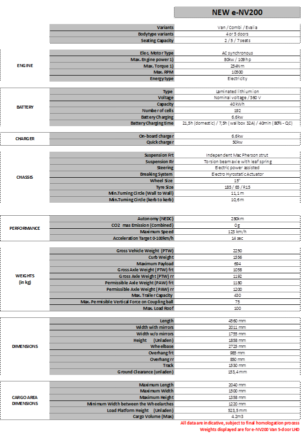 Longer Range e-NV200 Specs