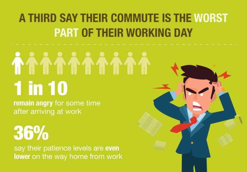 Worst part of working day is commute