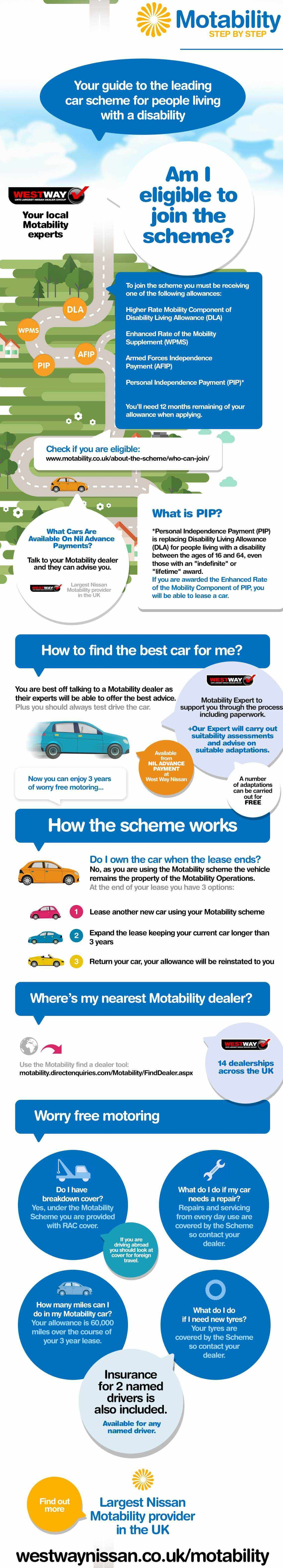 Guide To The Motability